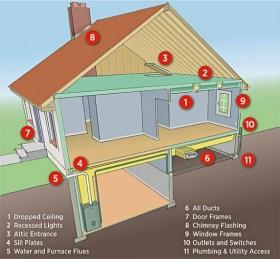 Namų šildymo optimizavimas